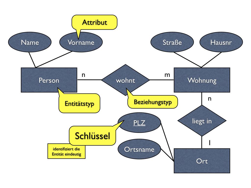 Datenbanken, Teil 2: Das Entity-Relationship-Modell regarding Er Diagramm N M Beziehung