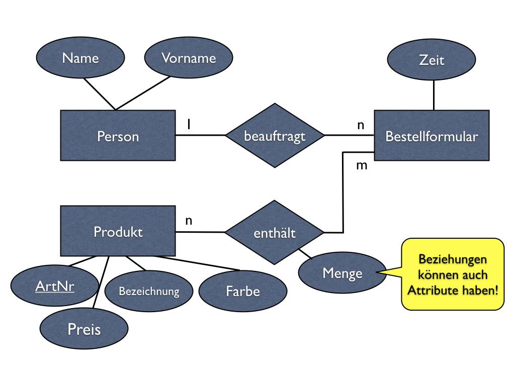 Datenbanken, Teil 2: Das Entity-Relationship-Modell throughout Er Diagramm N M Beziehung