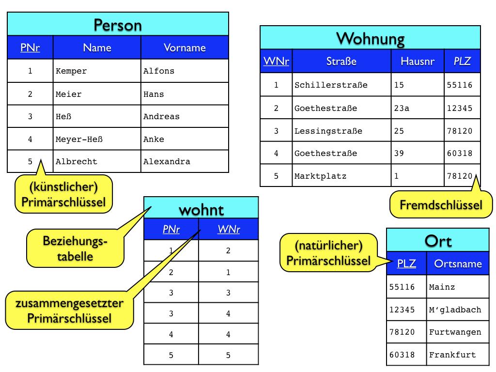 Datenbanken, Teil 2: Das Entity-Relationship-Modell with Er Diagramm N M Beziehung