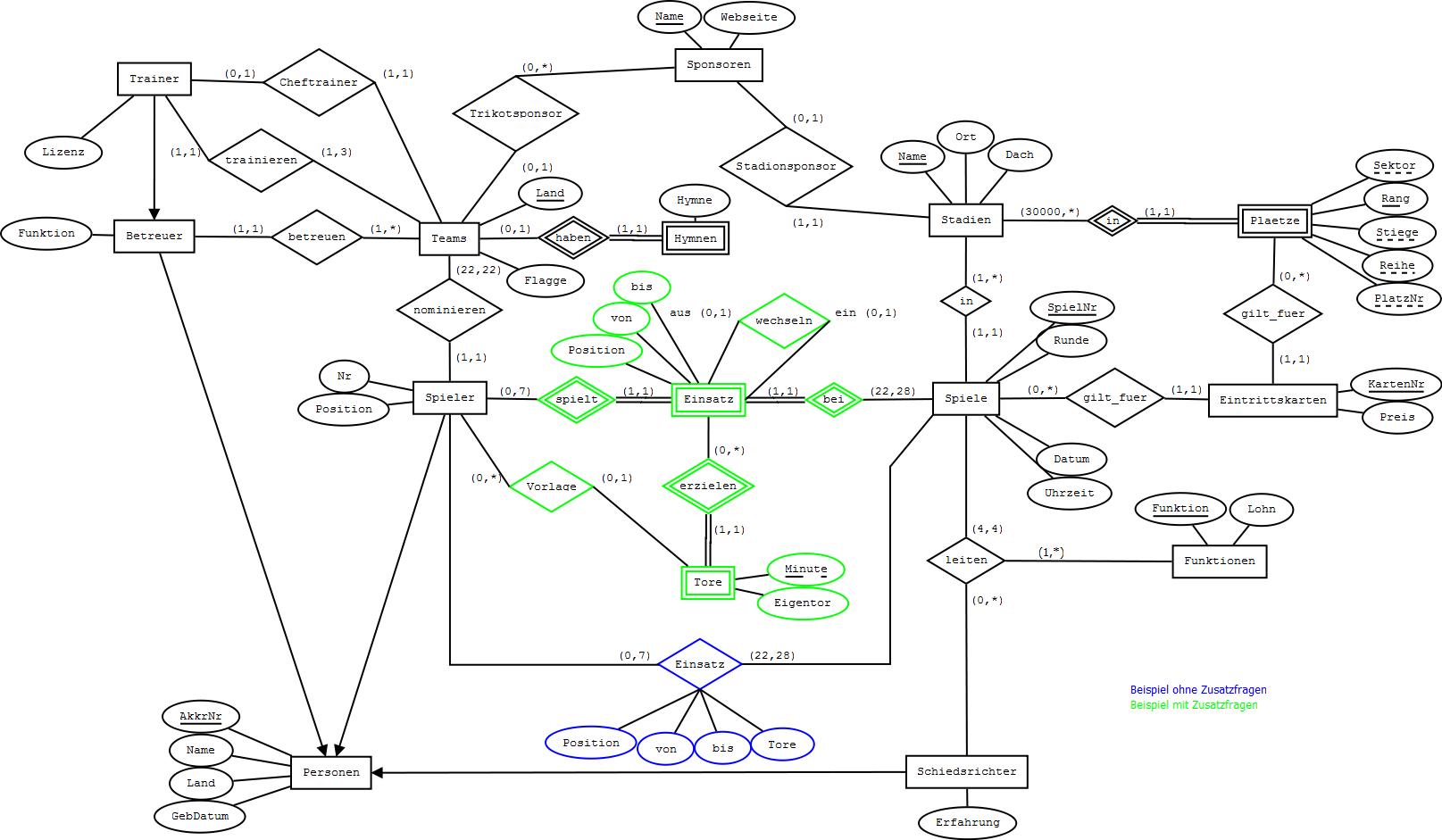 Datenmodellierung (Vl 2.0, 181.194)   Ss 2010   Beispiel 1 throughout Datenbank Diagramm