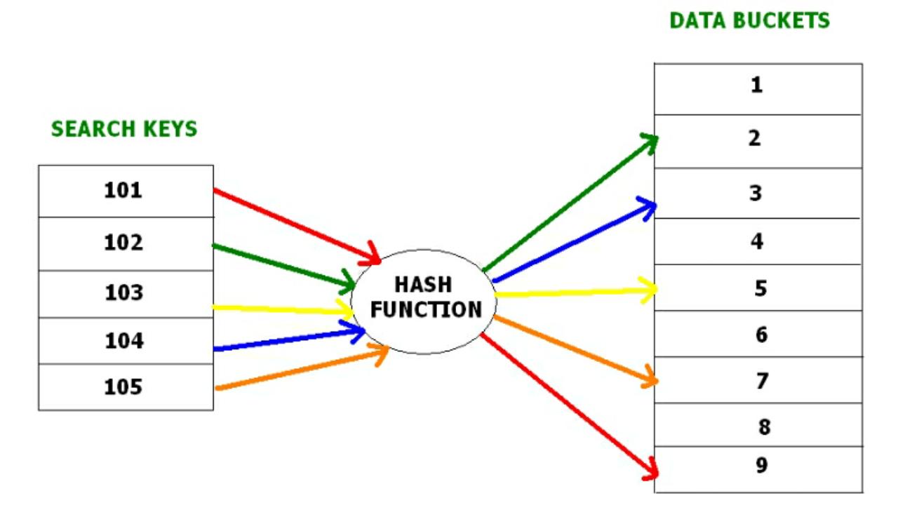 Dbms – File Organization | Set 4 - Tutorialspoint.dev for Dbms Diagram