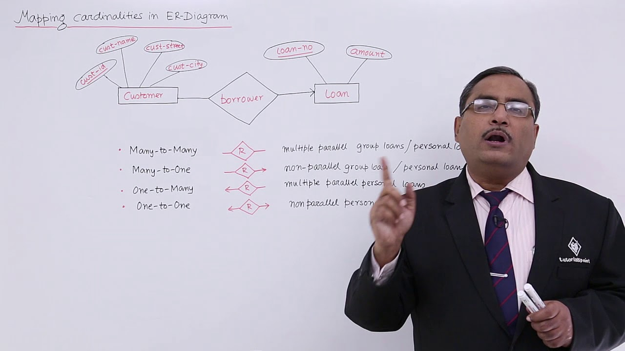 Dbms - Mapping Cardinalities In Er-Diagram within Cardinality In Er Diagram