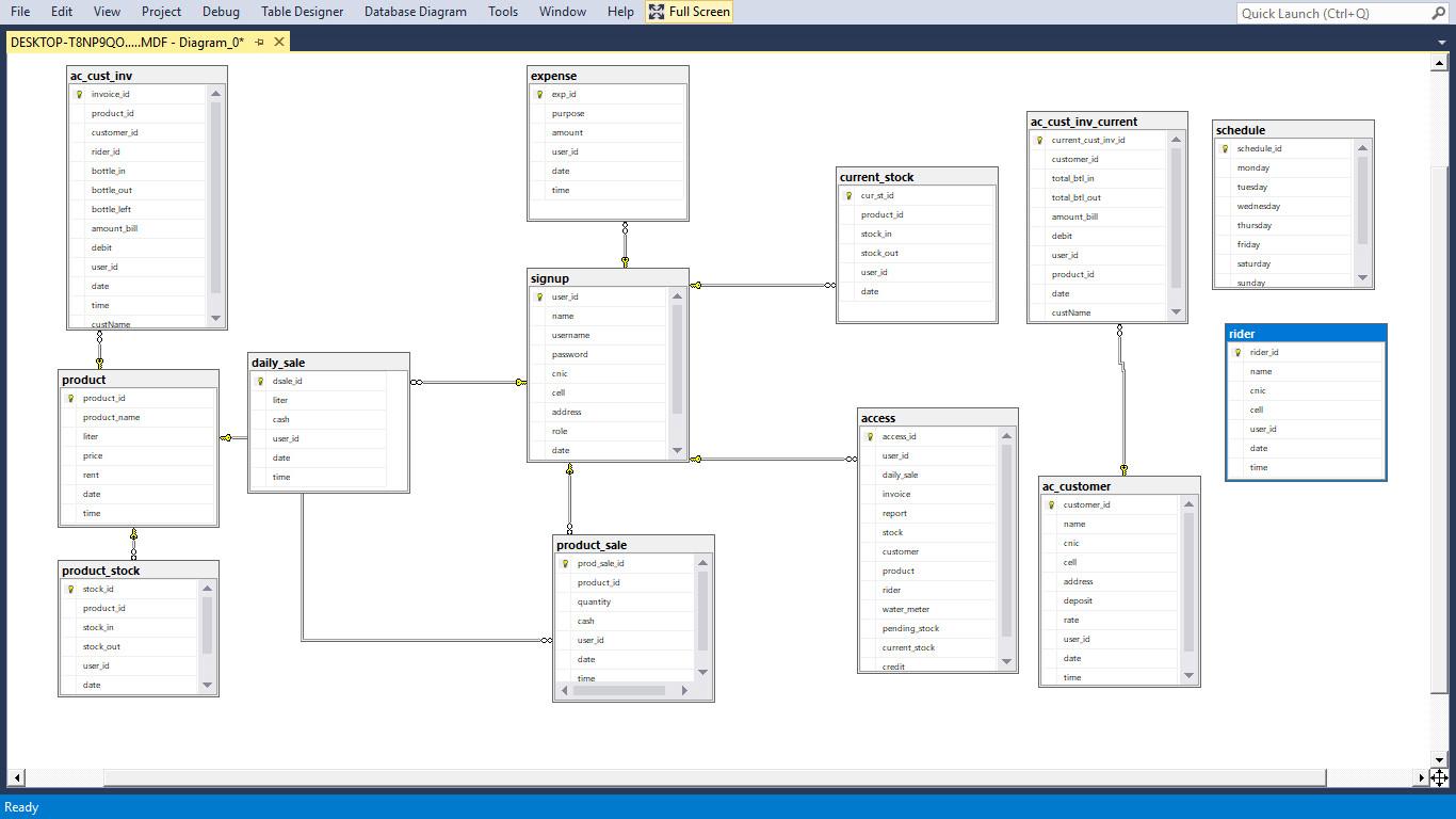 Design Database Erd For You inside Erd Design