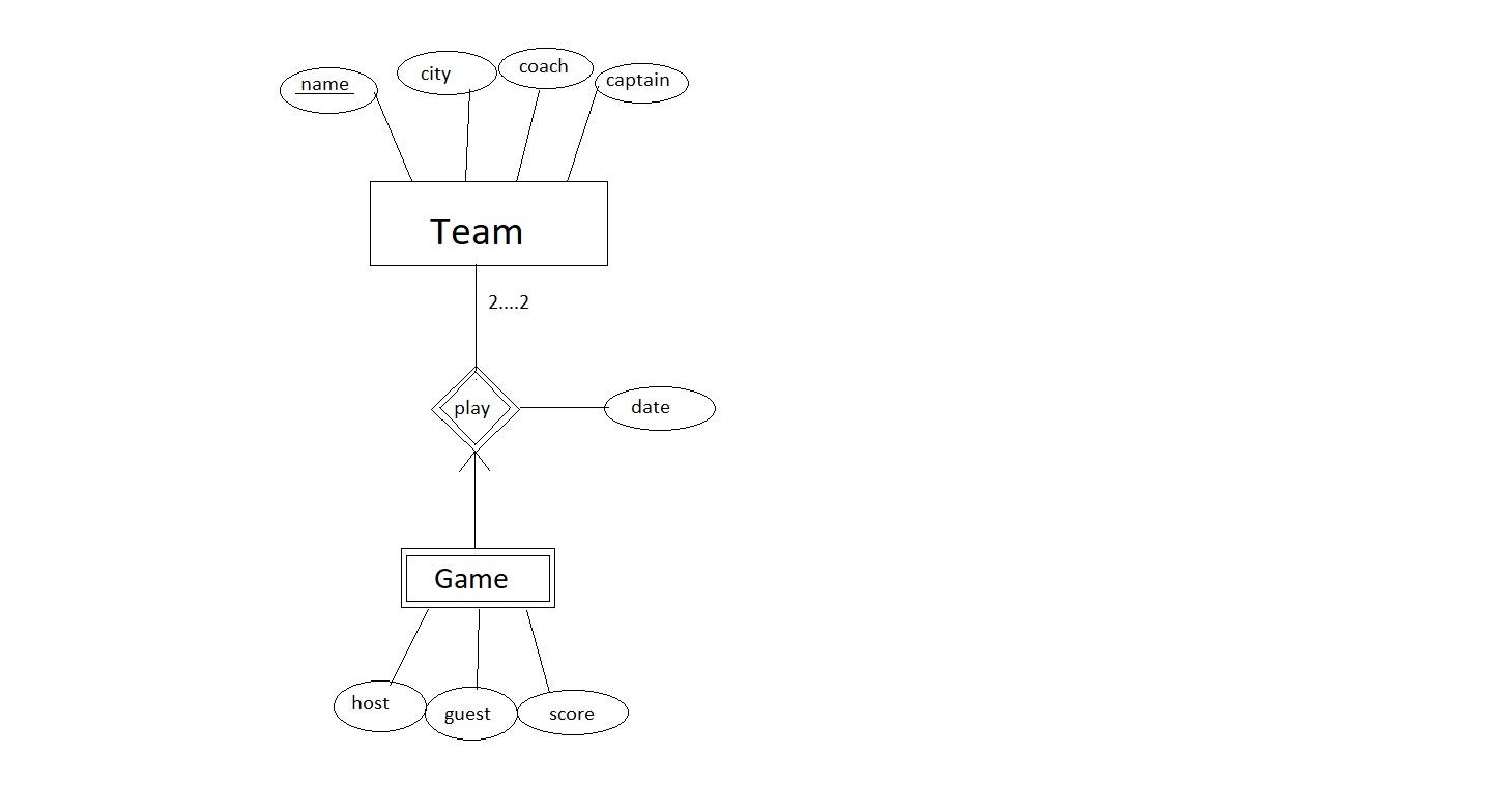 Designing An Er Diagram For Hockey League Database - Stack intended for Er Diagram Homework And Solution