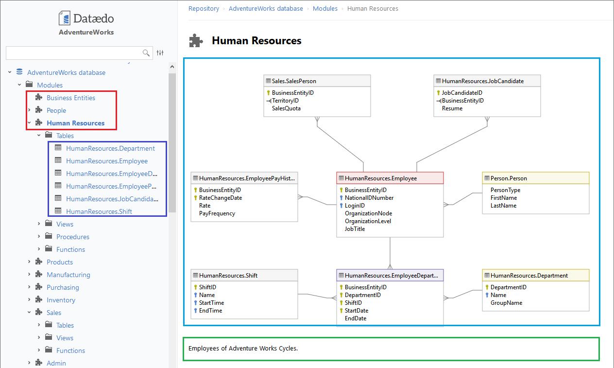 Do You Really Need A Huge Er Diagram For The Entire Database inside Sql Er Diagram Example
