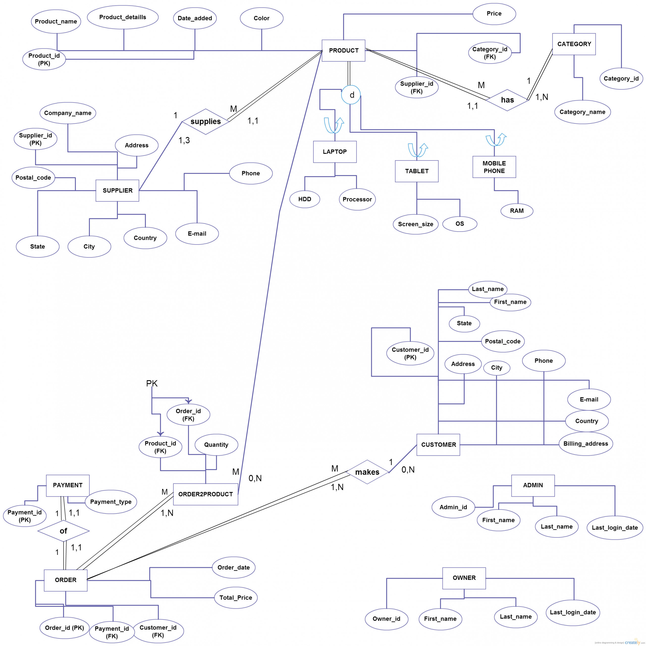 Does This E-R/eer Diagram Contain Correct Relationships And with Cardinality In Er Diagram