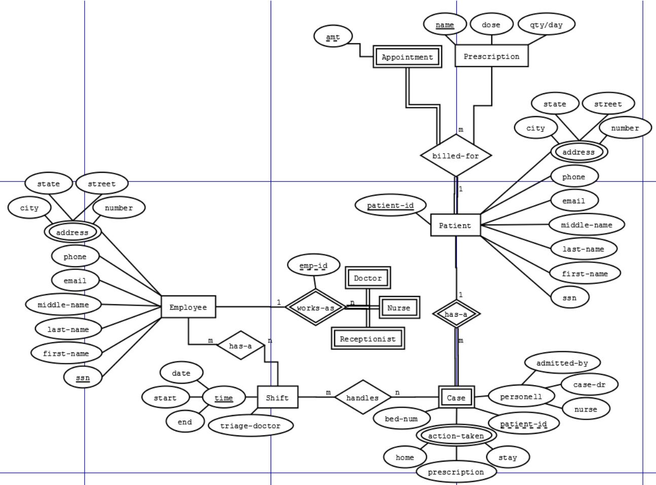 Does This Er Schema Make Sense - Stack Overflow throughout Er Diagram Hospital Database Management System
