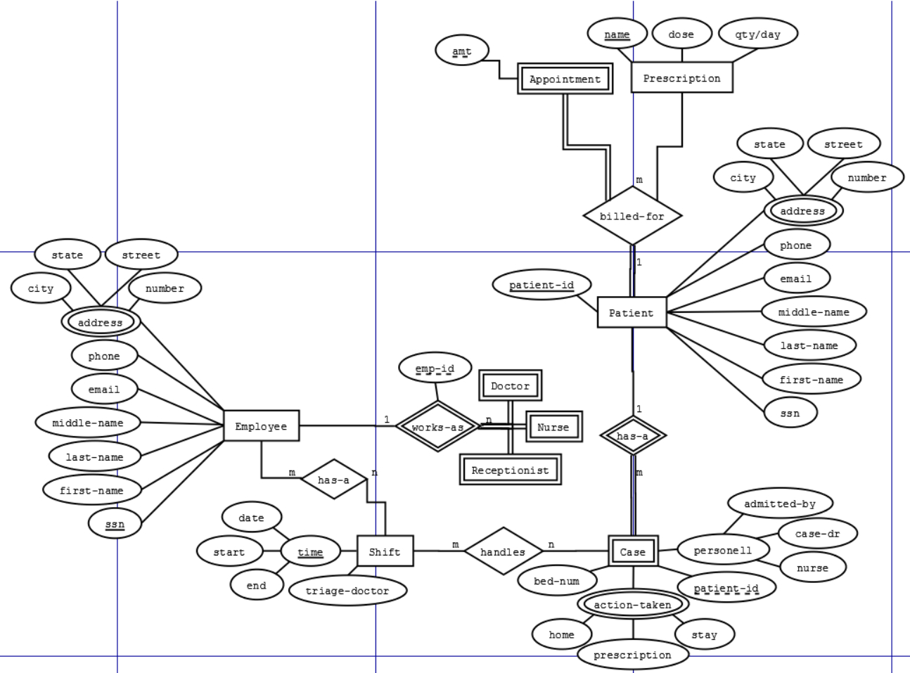 Does This Er Schema Make Sense - Stack Overflow with regard to Er Diagram Has A Relationship