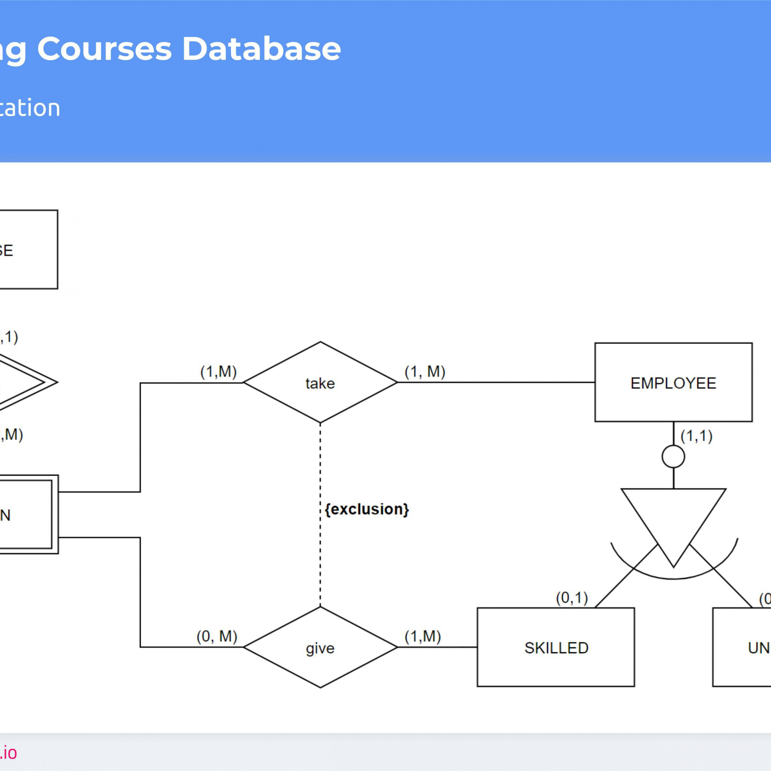 Don't Get Wrong! Explained Guide To Choosing A Database in Er Diagram Min Max Notation