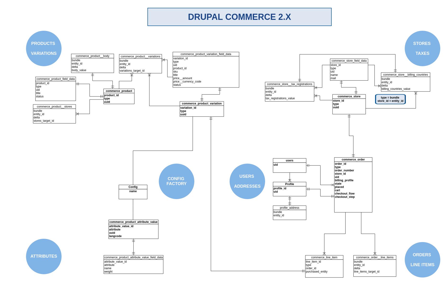 Drupal Commerce 2.x : Entity Relation Diagram [#2818857 within Er Diagram Job Portal