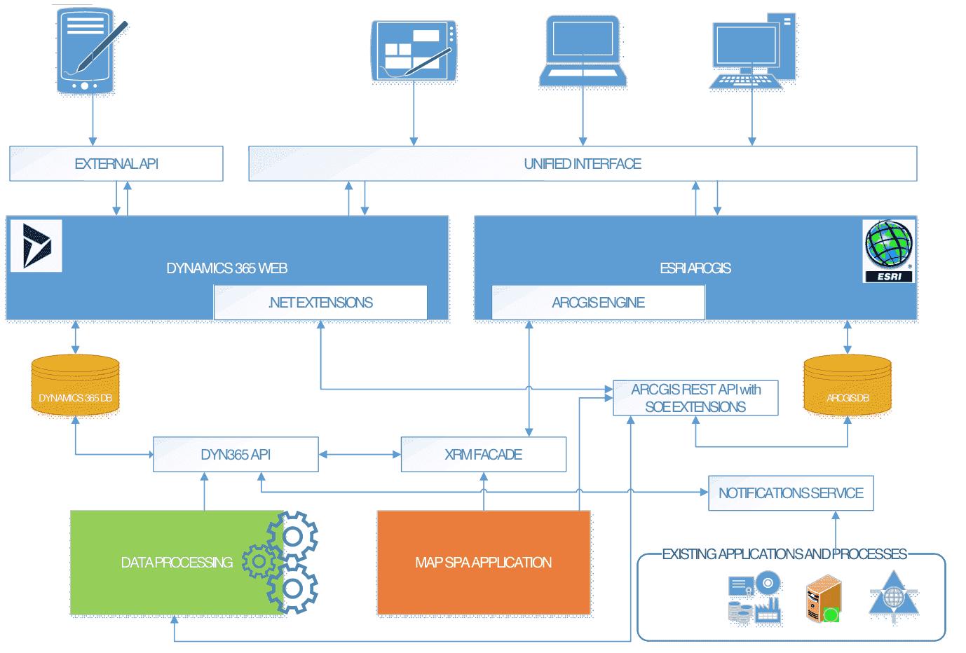 Dynamics 365 Data Model Diagram - Quantum Computing within Er Diagram Dynamics 365
