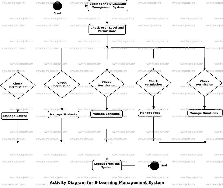 E-Learning Management System Uml Diagram | Freeprojectz for E Learning Project Er Diagram