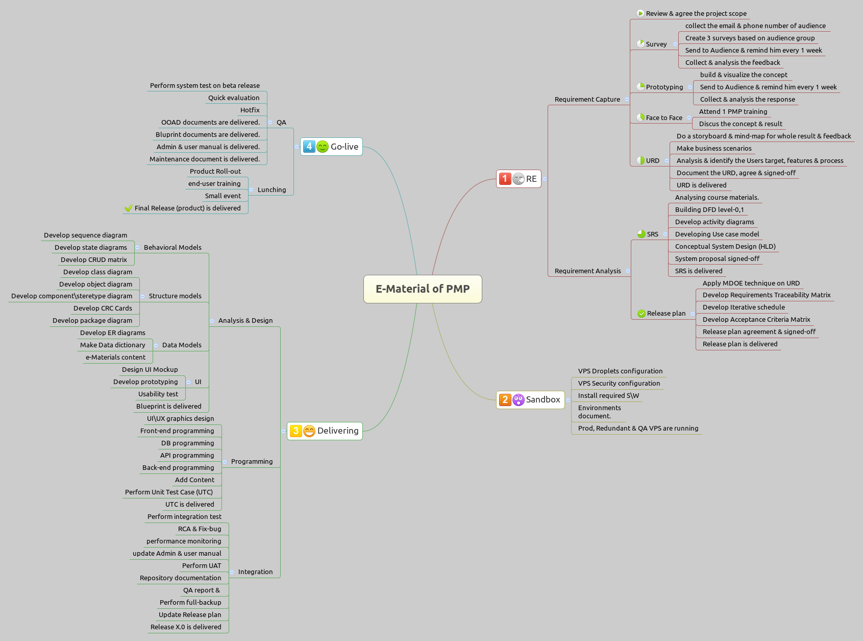 E-Material Of Pmp - Xmind - Mind Mapping Software intended for Xmind Er Diagram