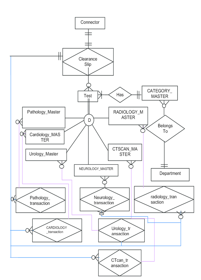 E-R Diagram For Diagnostics System | Download Scientific Diagram in Er Diagram Connectors