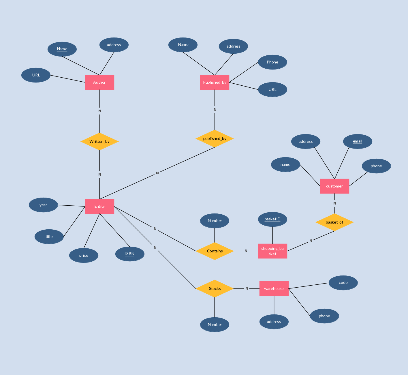 E-R Diagram Which Models An Online Bookstore. #erd for Draw Erd Online