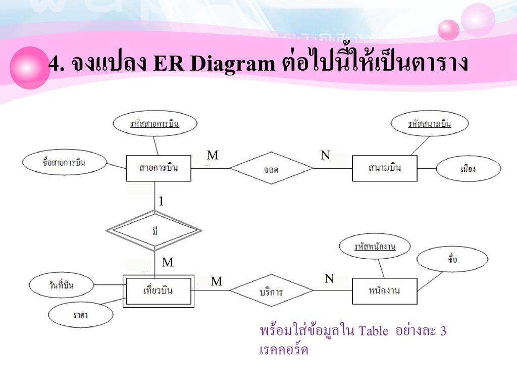 สรุปขั้นตอนการสร้าง E-R Diagram - Ppt ดาวน์โหลด within Er Diagram N คือ