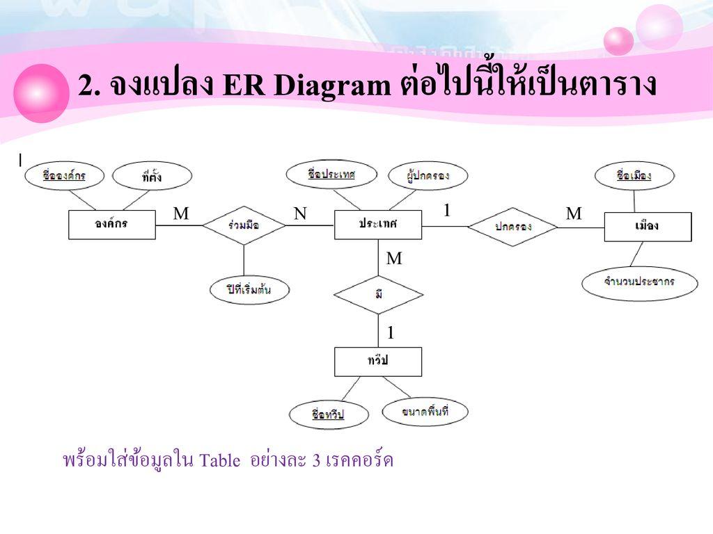 สรุปขั้นตอนการสร้าง E-R Diagram - Ppt ดาวน์โหลด with regard to Er Diagram N คือ