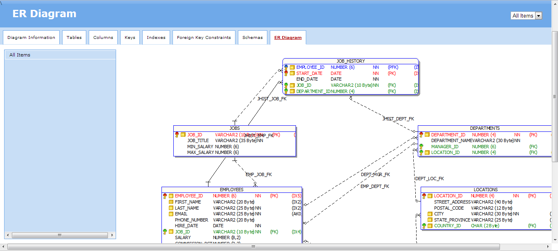 꿈꾸는 개발자, Dba 커뮤니티 구루비 inside Er Diagram In Toad
