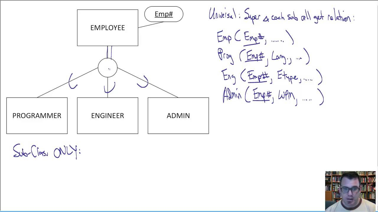 Eer To Relational Translation Techniques within Mapping Of Er Diagram To Relational Model Examples