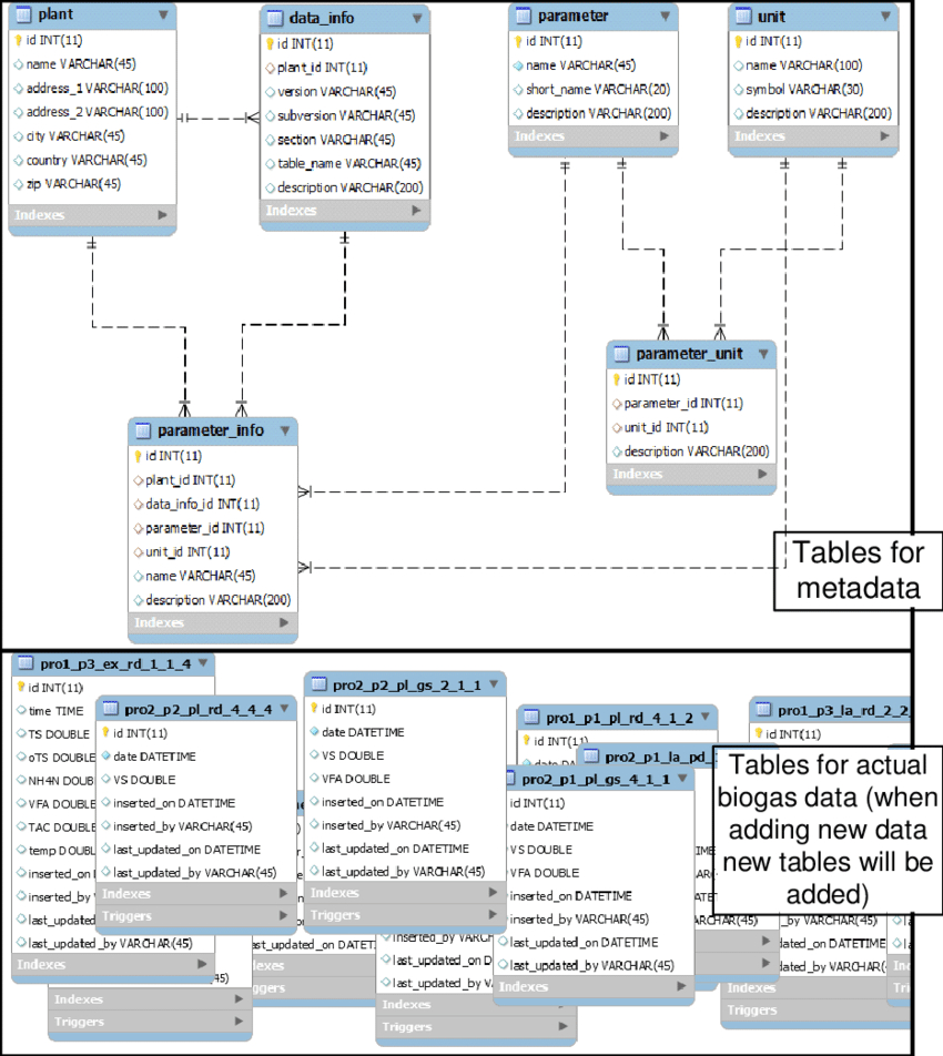Enhanced Entity-Relationship Diagram Of Data Warehouse pertaining to Erd System