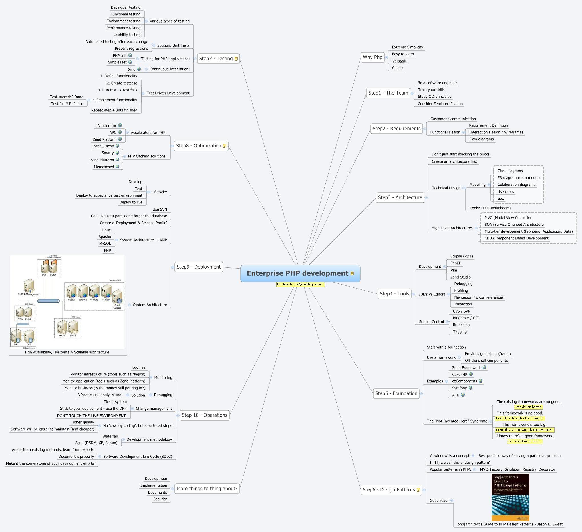 Enterprise Php Development - Xmind - Mind Mapping Software with regard to Xmind Er Diagram