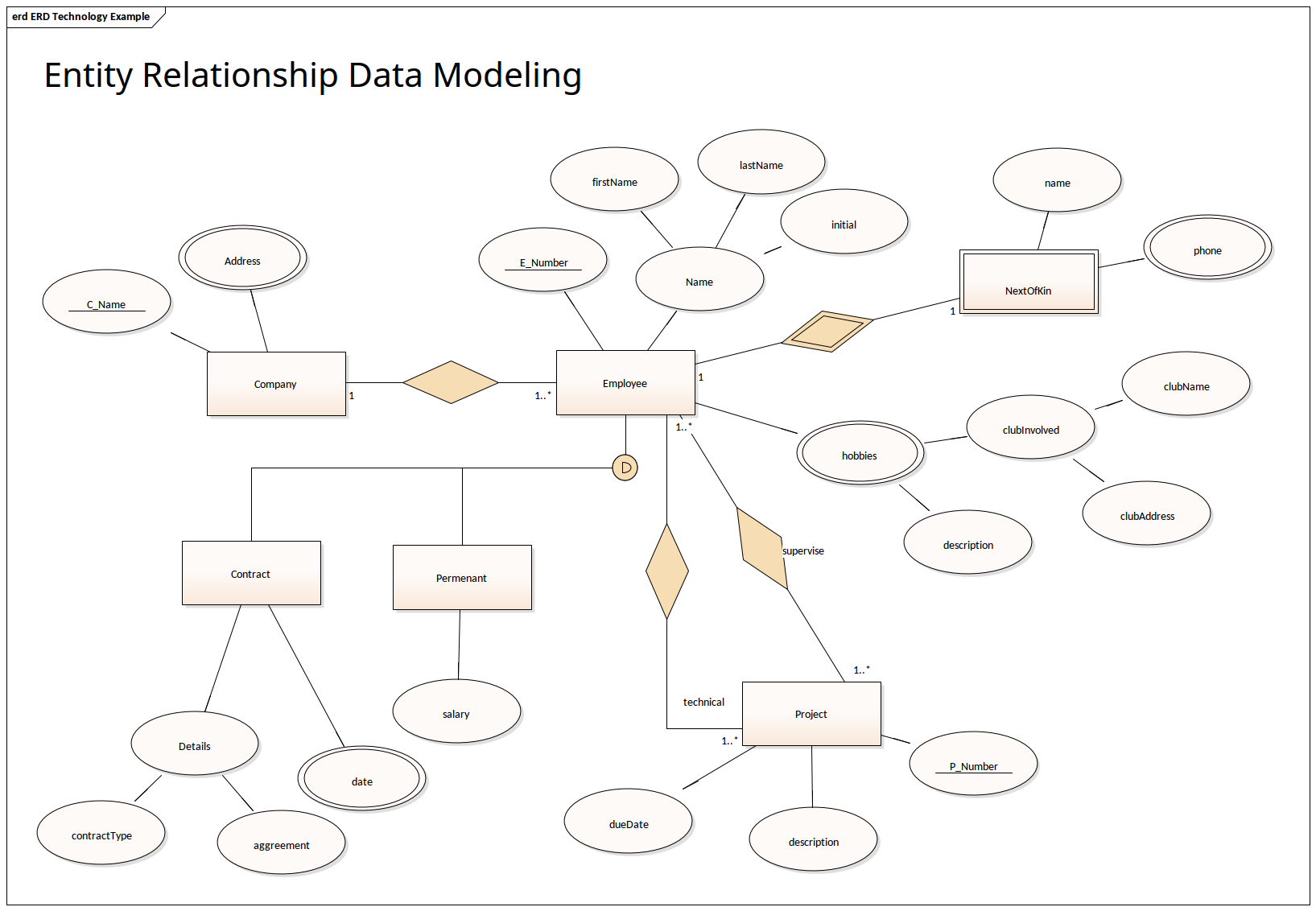 Entity Relationship Data Modeling | Enterprise Architect with regard to Er Diagram Connectors