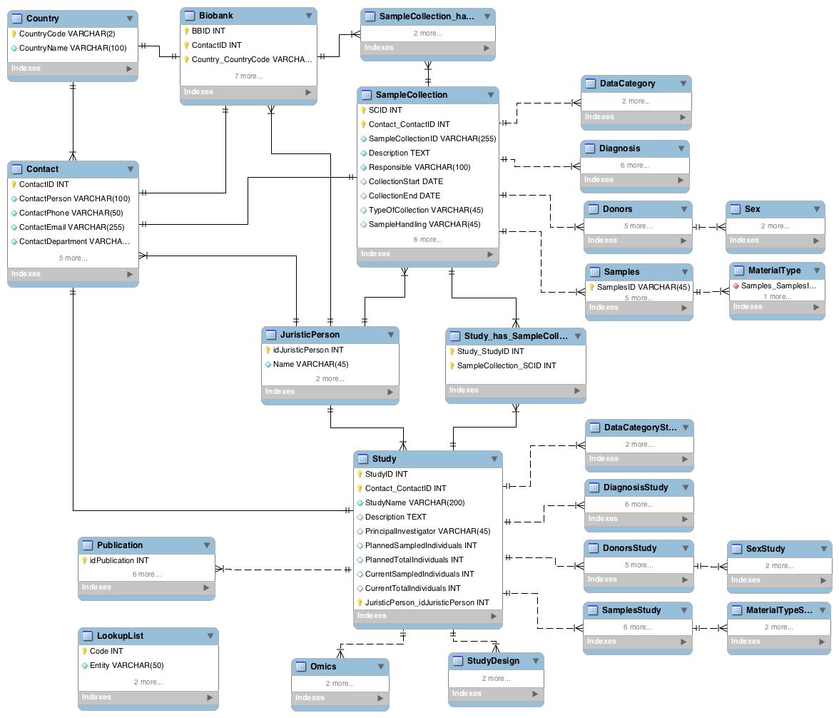 Entity-Relationship Diagram (Erd) - Bbmri Wiki within Database Design Erd