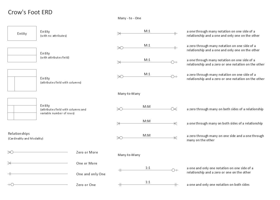 Entity Relationship Diagram (Erd) Solution | Conceptdraw intended for Erd Diagram Relationships