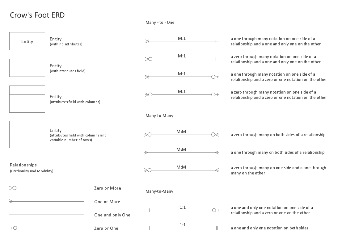 Entity Relationship Diagram (Erd) Solution | Conceptdraw with Erd Relationship Types