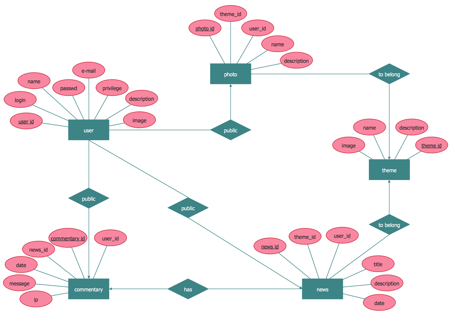 Entity Relationship Diagram (Erd) Solution | Conceptdraw within Er Diagram Login