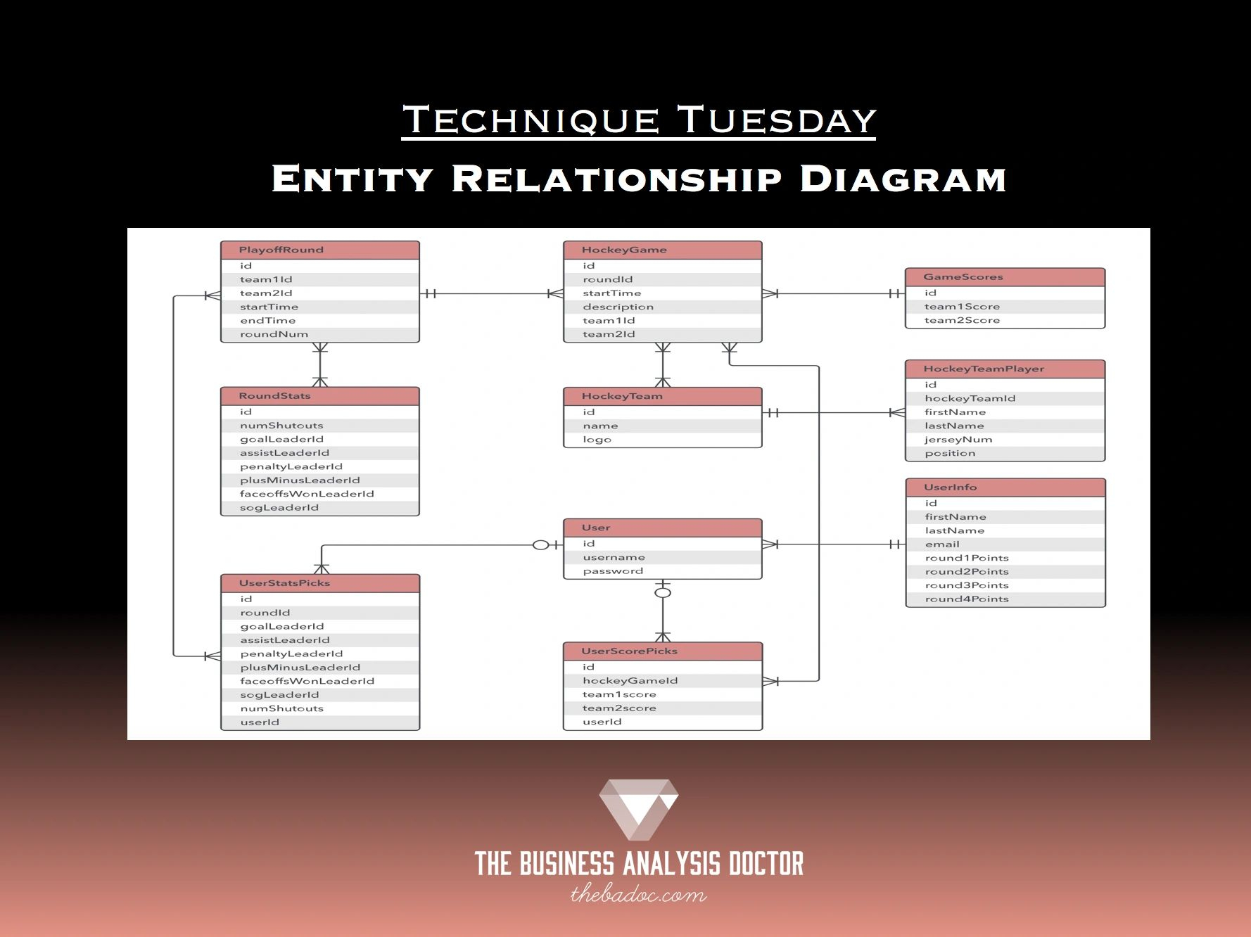Entity Relationship Diagram for 1) In Er Diagrams Rectangles Are Used To Denote