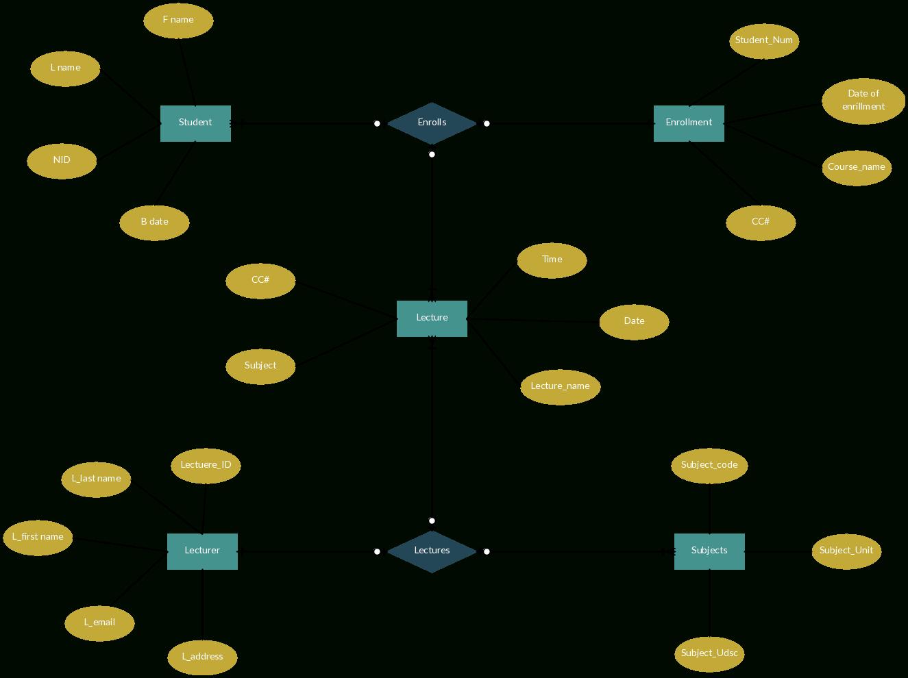 Entity Relationship Diagram For Collage Enrollment System with Er Diagram Multiple Relationships