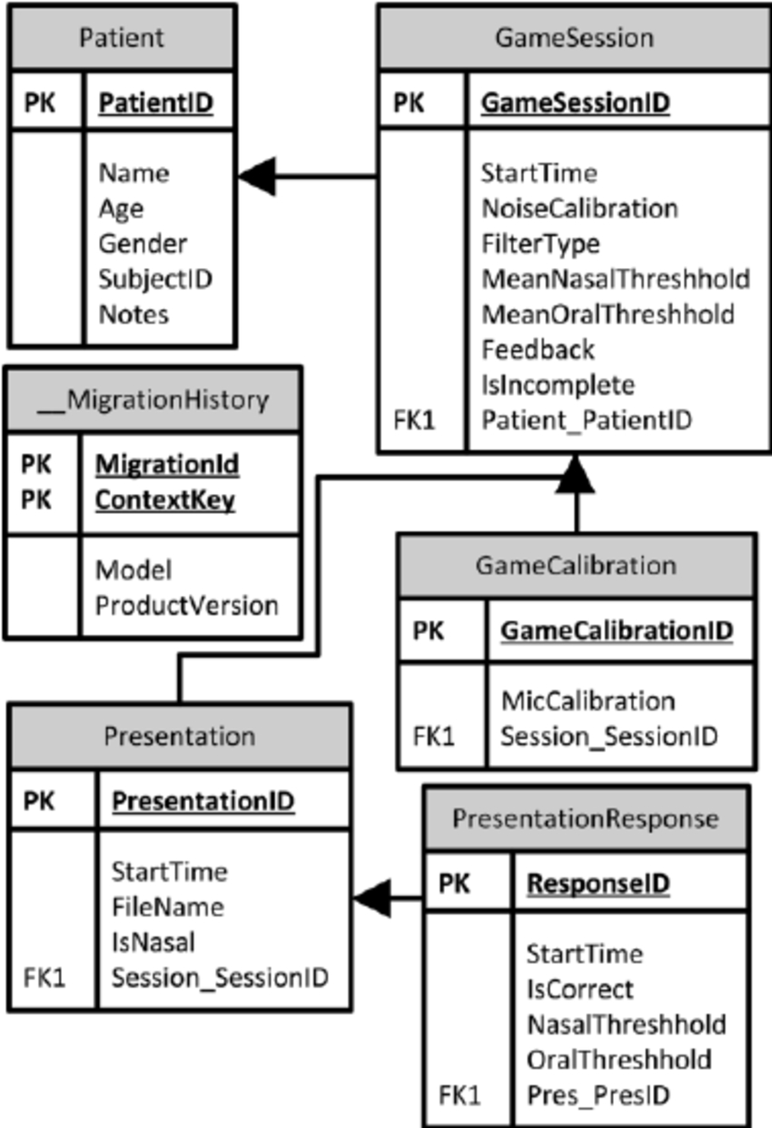 Entity-Relationship-Diagram-For-The-Game-Database-Table-Name with regard to Entity Relationship Table