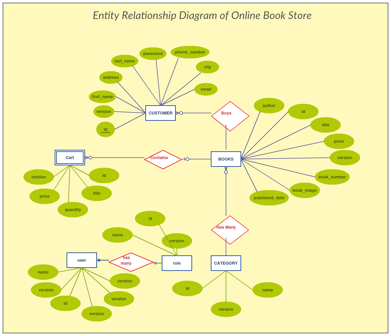 Entity Relationship Diagram Of Online Book Store. The for Entity Relationship Analysis