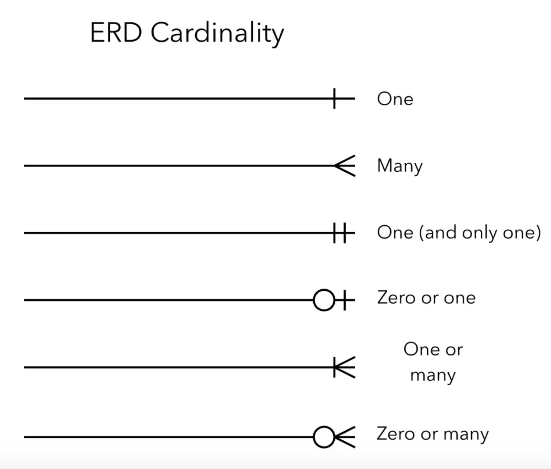 Entity Relationship Diagrams (Erds) – Lucidchart regarding Er Diagram Arrows