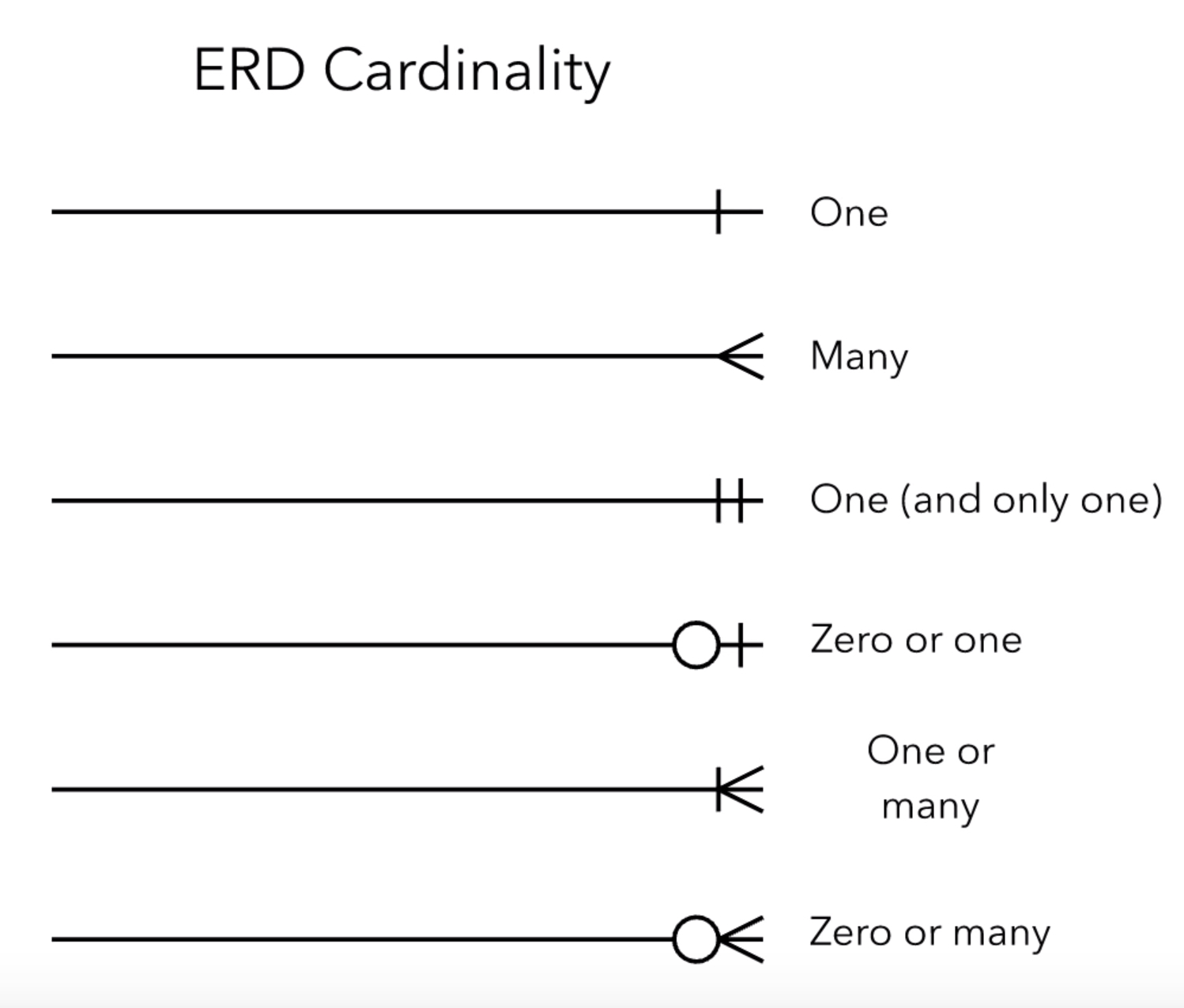 Entity Relationship Diagrams (Erds) – Lucidchart within Er Diagram Connectors