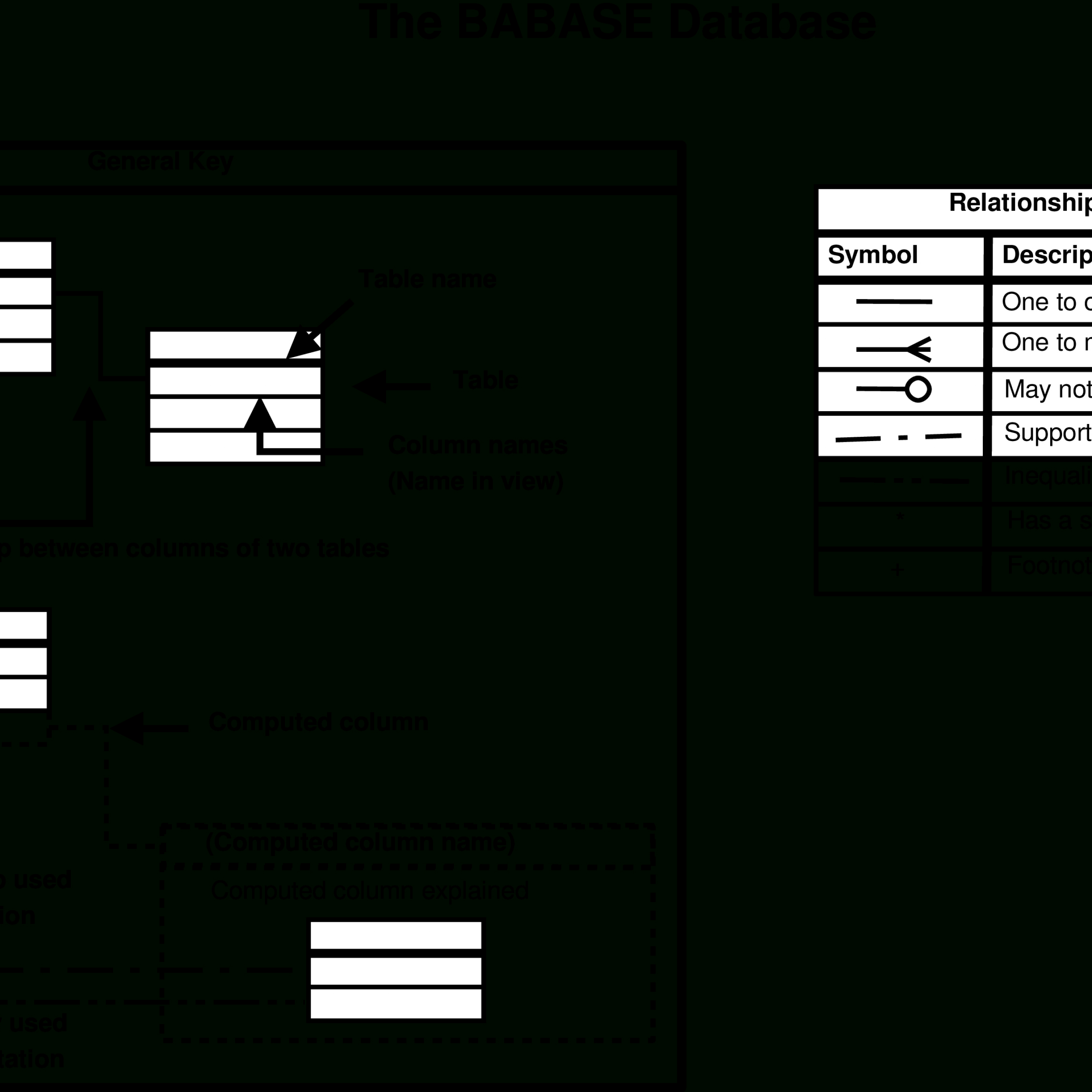 Entity-Relationship Diagrams with Entity Relationship Table