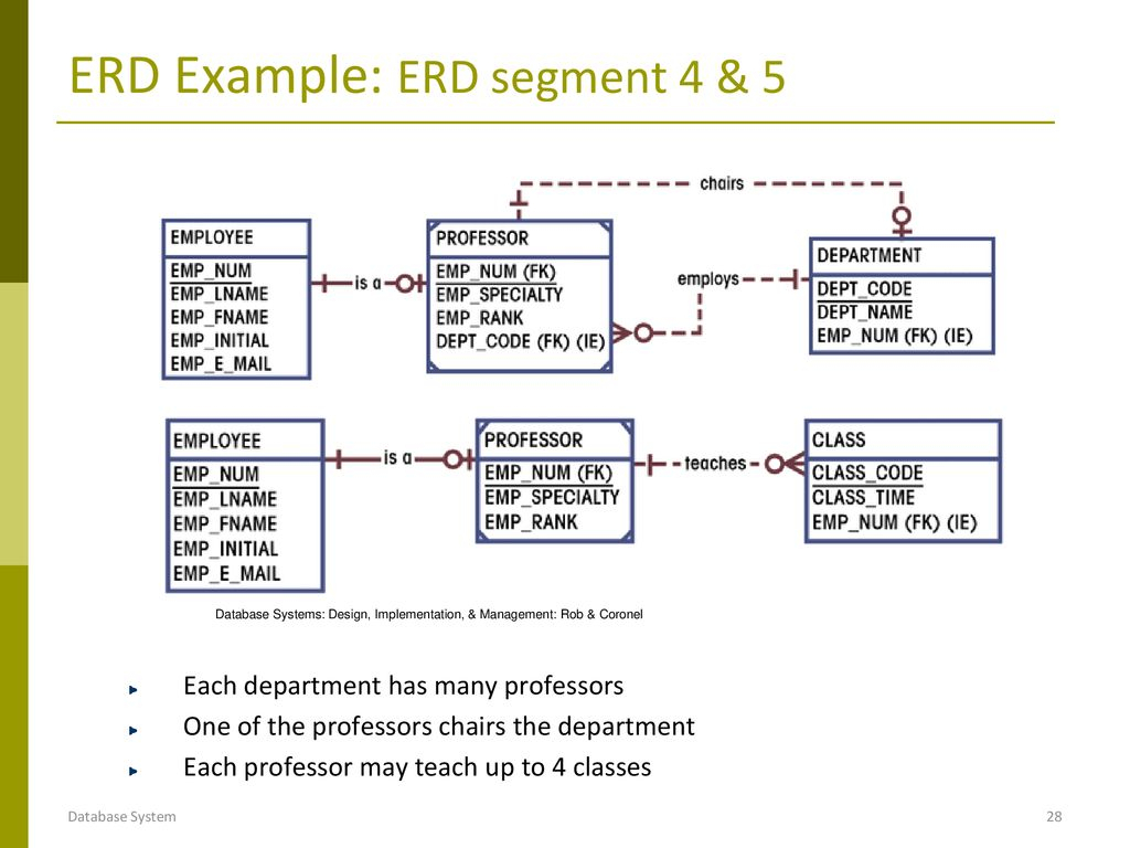 Entity Relationship Model: E-R Modeling - Ppt Download for Erd Dbms