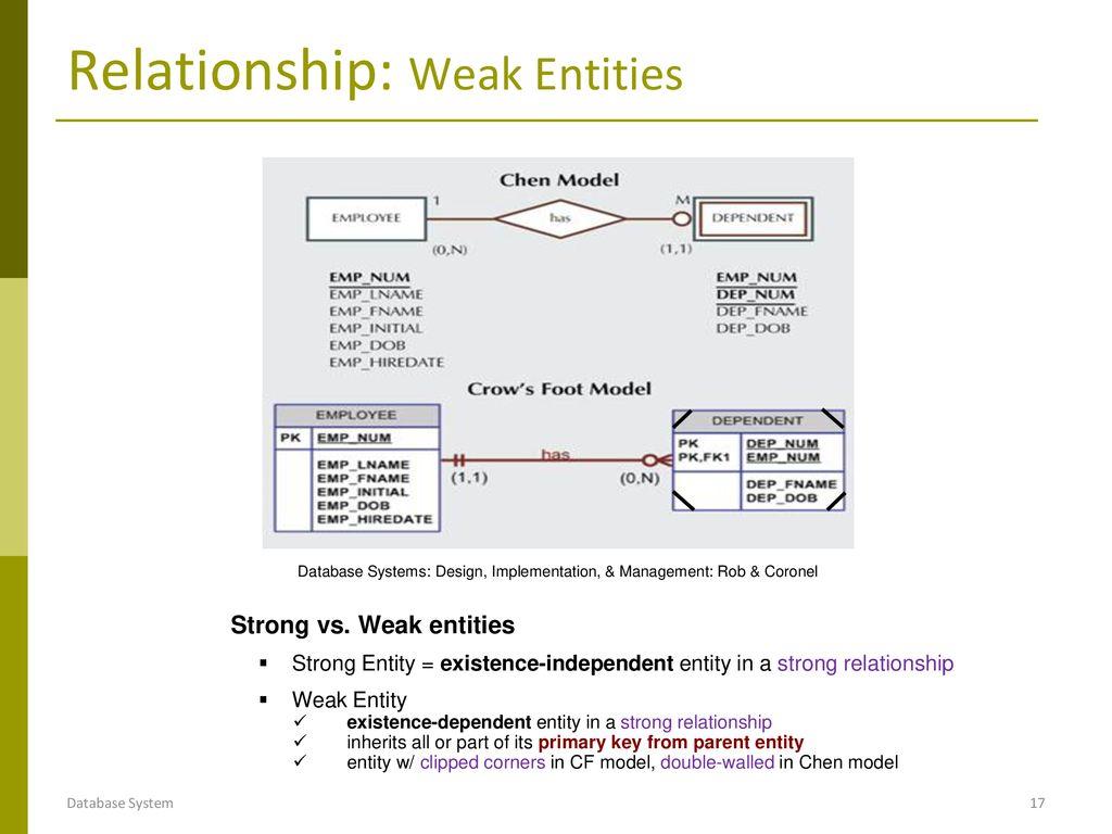 Entity Relationship Model: E-R Modeling - Ppt Download with Weak Relationship Database