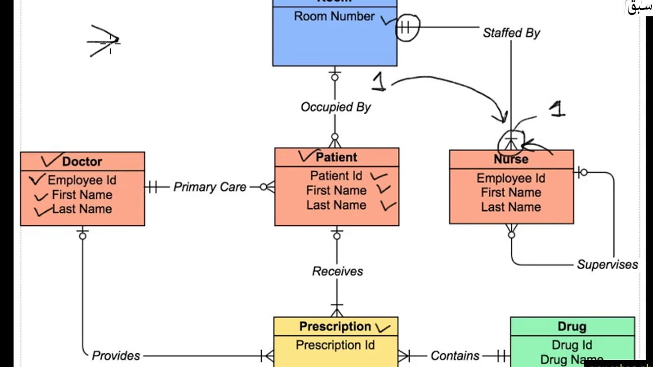 Entity Relationship Model : Entity , Attribute And Relationship intended for Er Diagram Attribute On Relationship