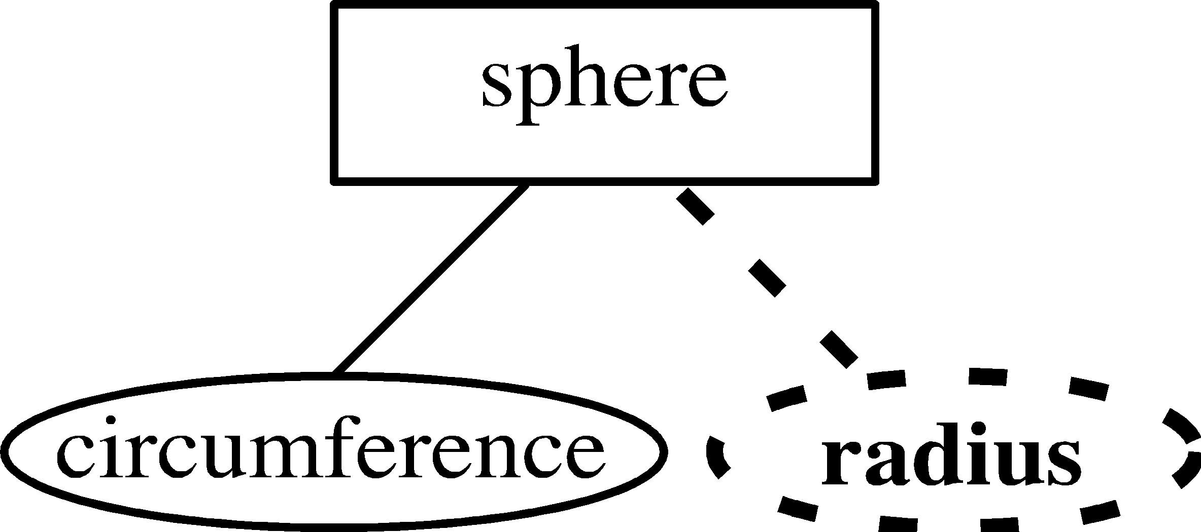Entity-Relationship Model inside Double Line In Er Diagram