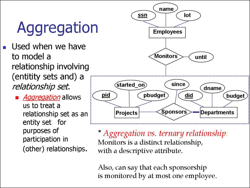 Entity Relationship Model. (Lecture 1) - Презентация Онлайн intended for Er Diagram Aggregation