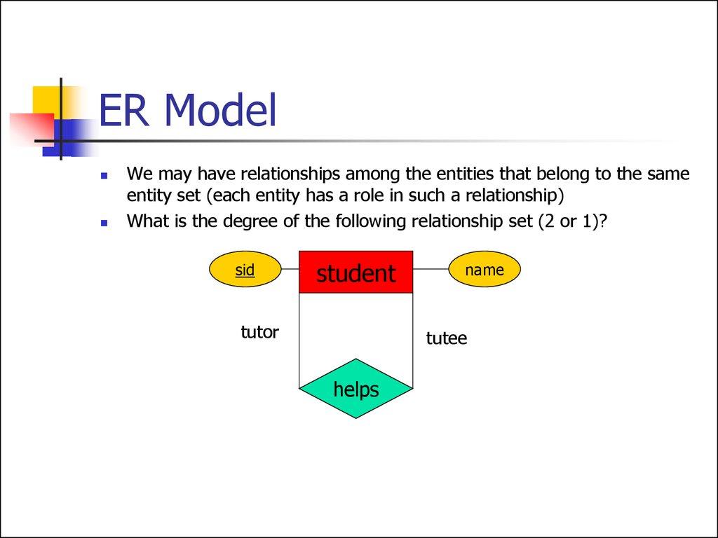Entity Relationship Model. (Lecture 1) - Презентация Онлайн regarding What Is Er Model