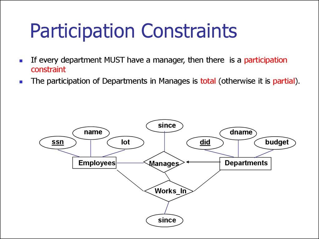 Entity Relationship Model. (Lecture 1) - Online Presentation in Er Diagram Arrows