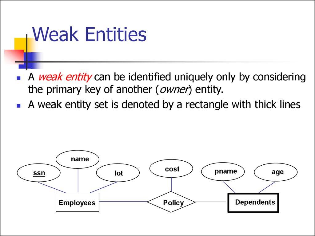 Entity Relationship Model. (Lecture 1) - Online Presentation throughout Weak Relationship Database