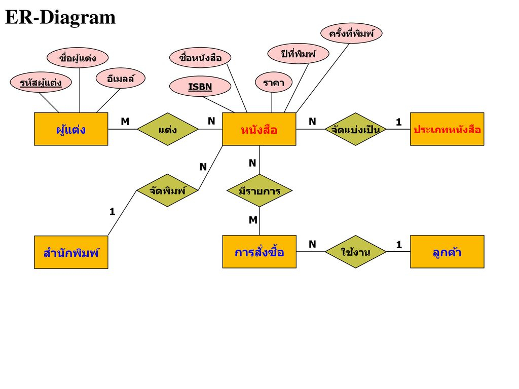 Entity – Relationship Model - Ppt ดาวน์โหลด intended for Er Diagram N คือ