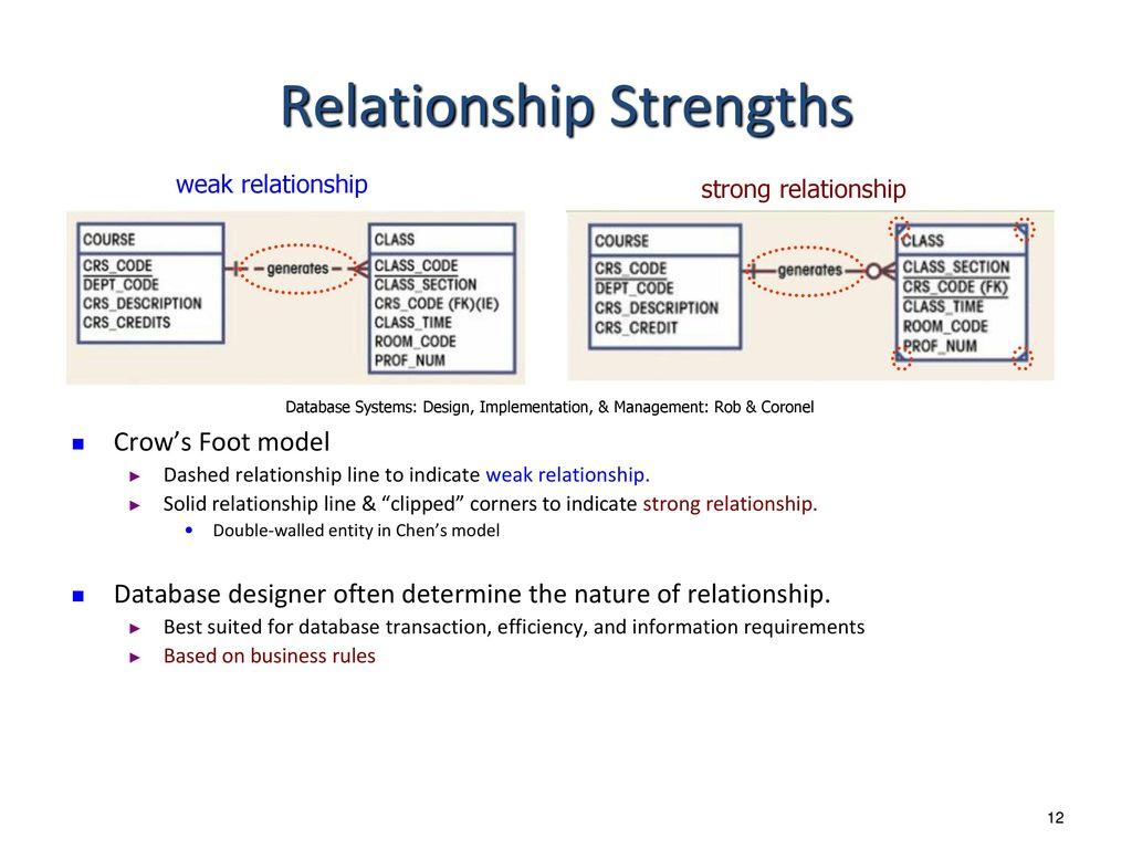 Entity Relationship Modeling - Ppt Download intended for Weak Relationship Database