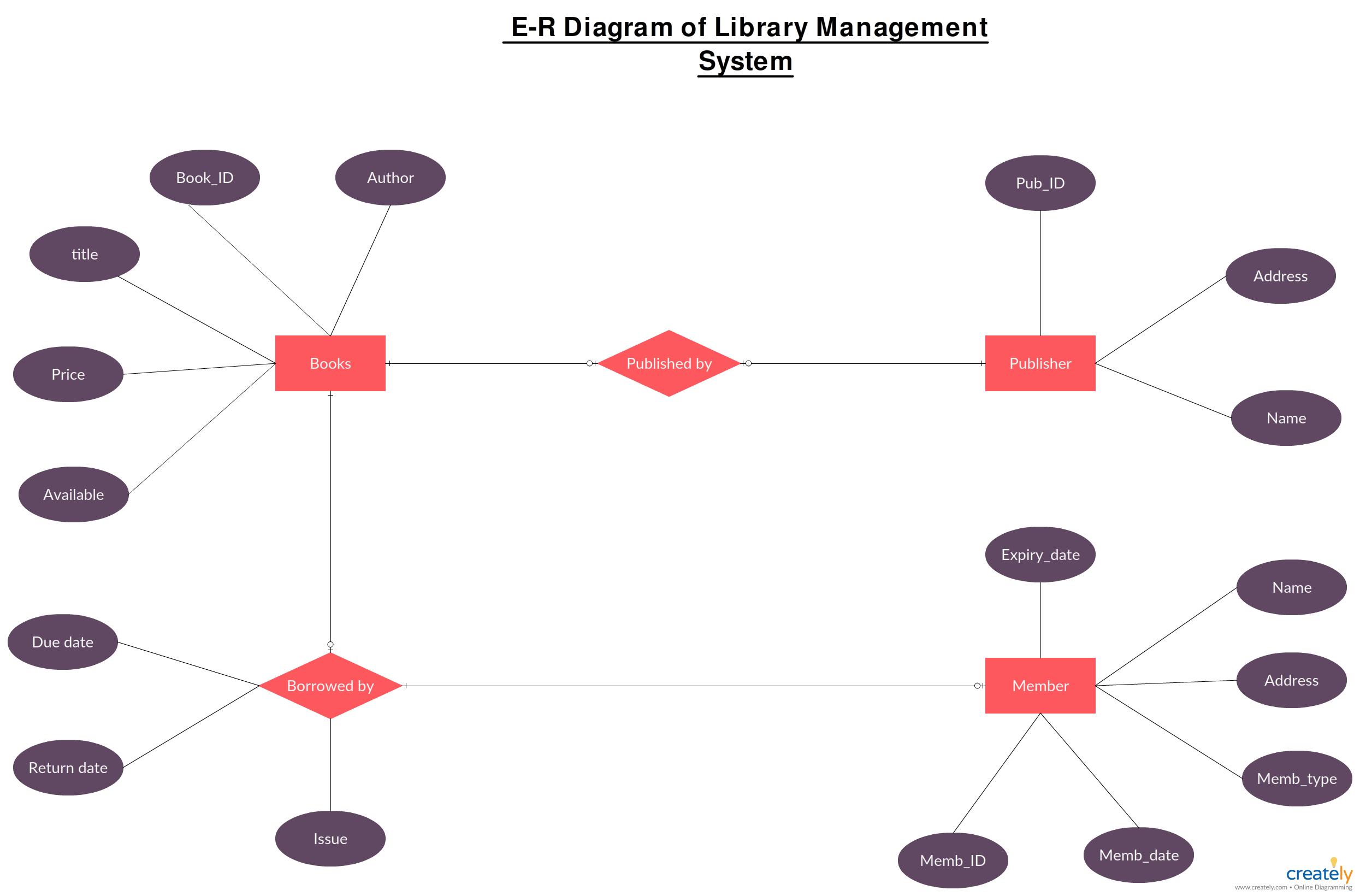 Er-Диаграмма Для Системы Управления Библиотекой Для regarding Er Diagram Book