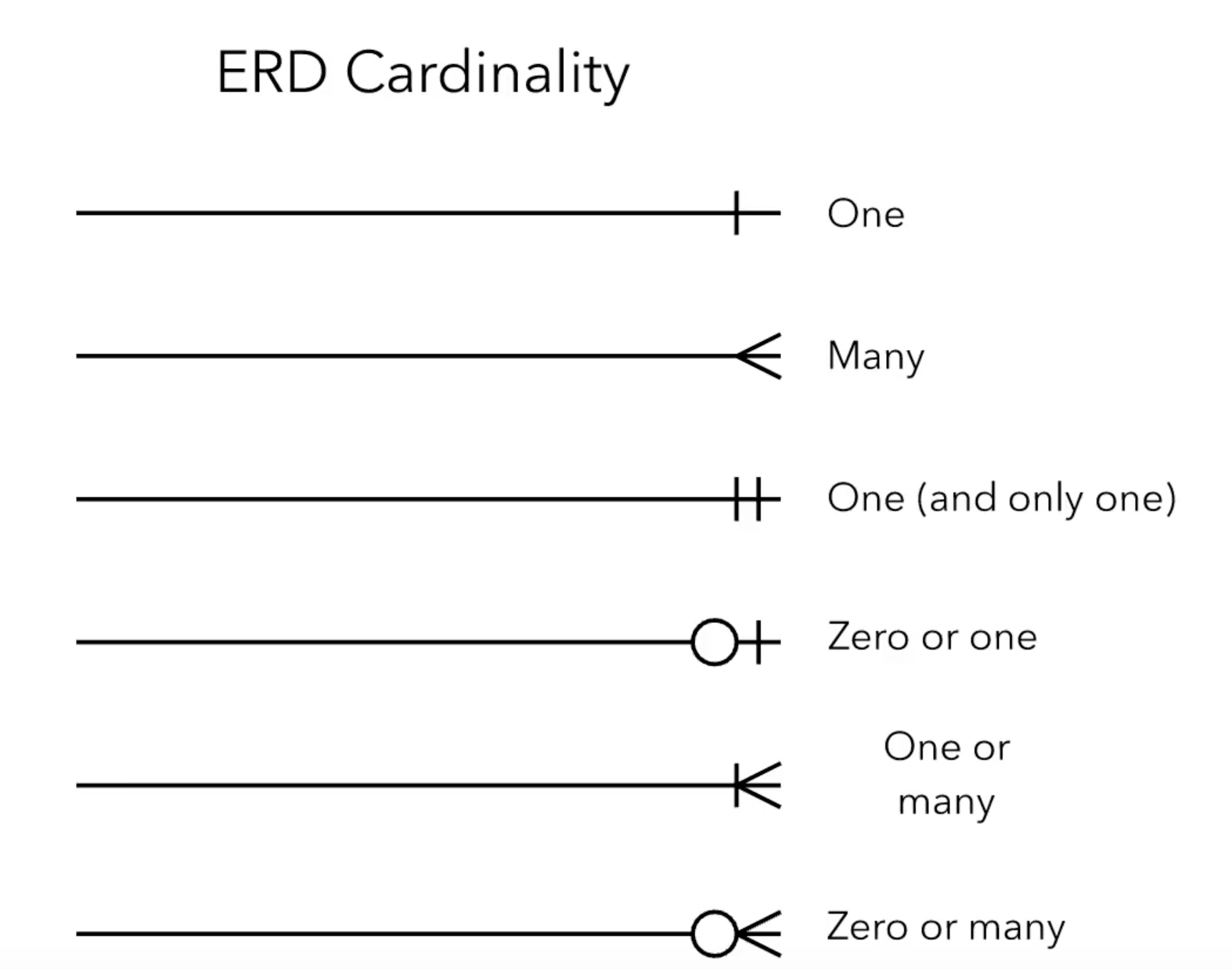 Er Diagram - Are The Relations And Cardinalities Correct for Erd Cardinality