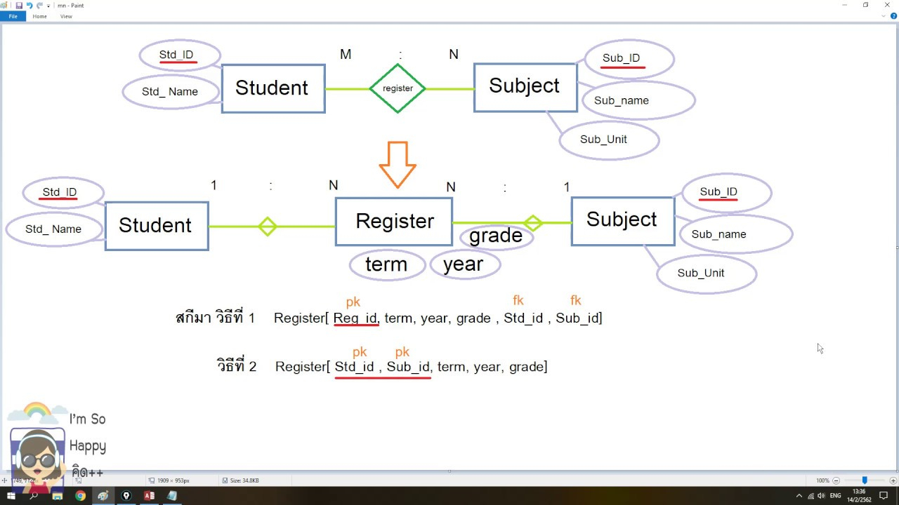 Er Diagram แบบ M:n กลุ่มต่อกลุ่ม - Youtube within Er Diagram N คือ